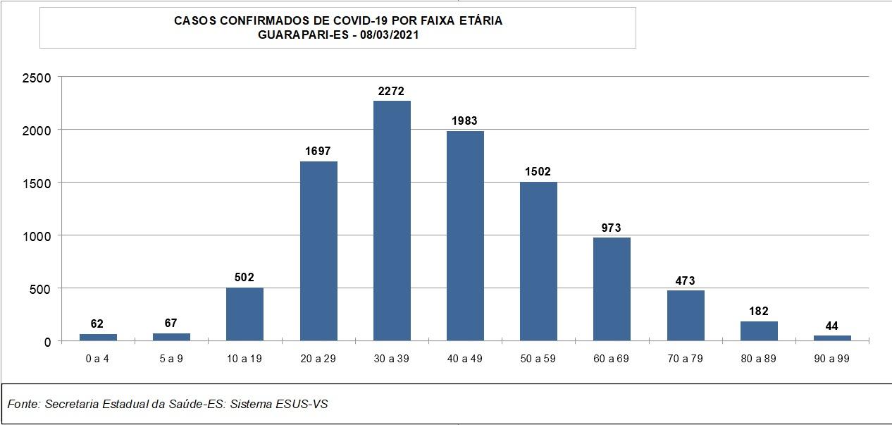 Números da Covid-19 em guarapari - PREFEITURA MUNICIPAL DE ...